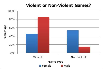 Television Violence is a Social Problem Essay Example
